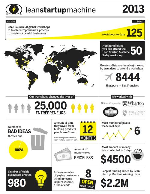 LSM infographic